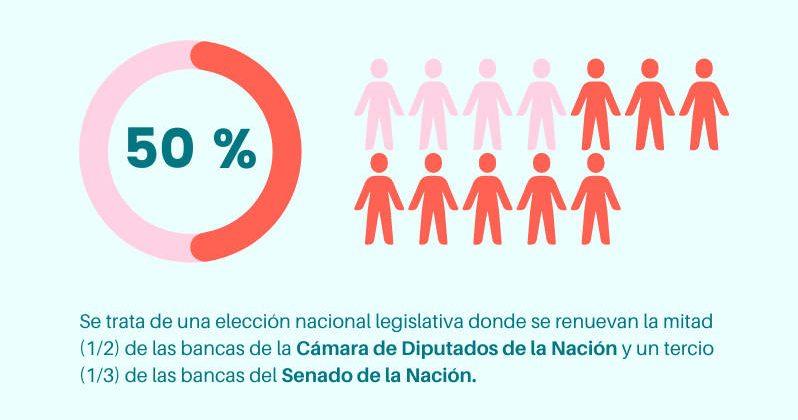 IDEMOE % - Elecciones Argentinas 2021 27 marzo, 2021